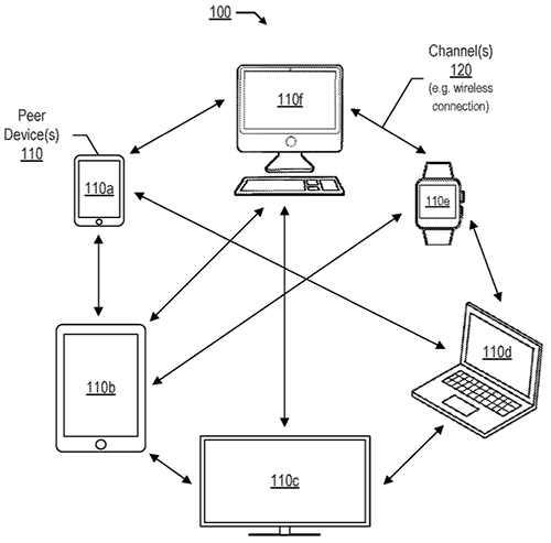 With the advent of an increased number a portable computing devices, the need for integration between various devices has become increasingly important. Apple distributed network patent